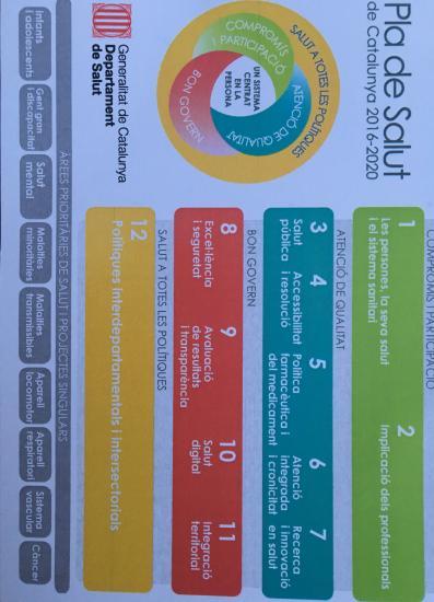 Cuadro del Plan de Salud 2016-20120 de Cataluña